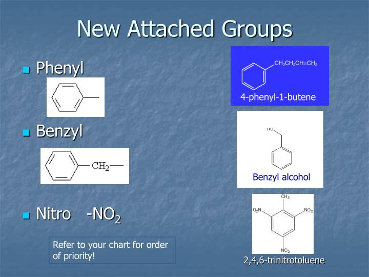 New Attached Groups
