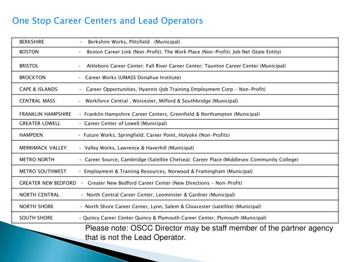One Stop Career Centers and Lead Operators