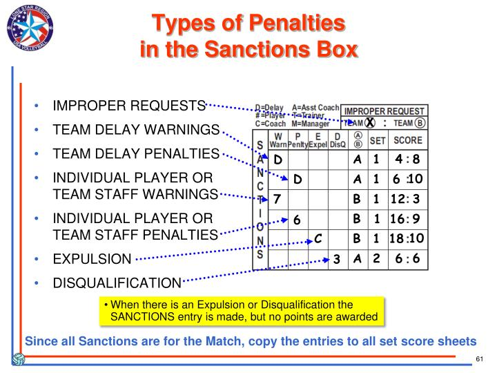 Types of Penalties
