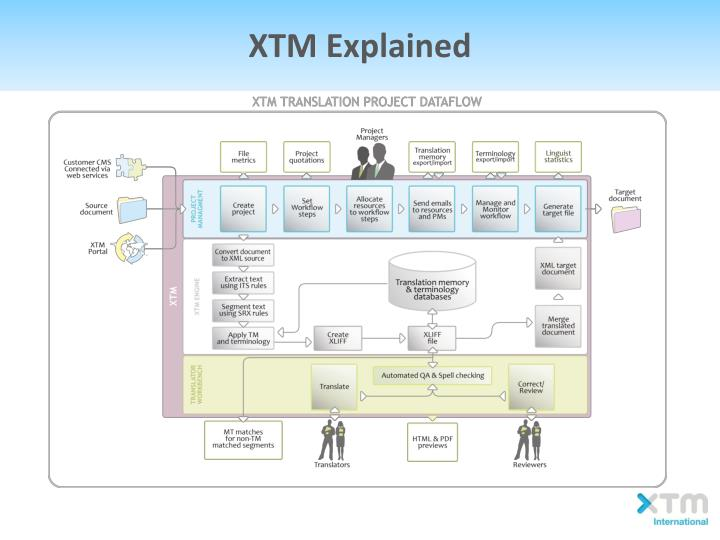 XTM Explained