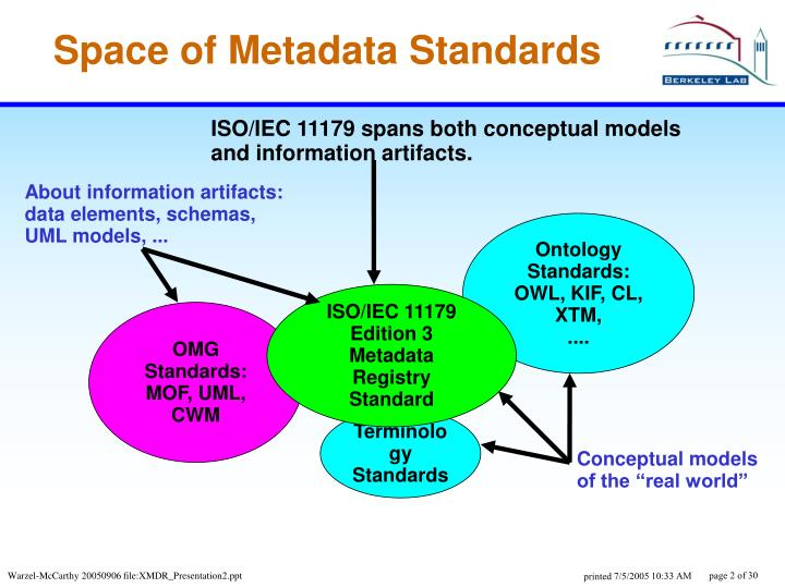 Space of metadata standards