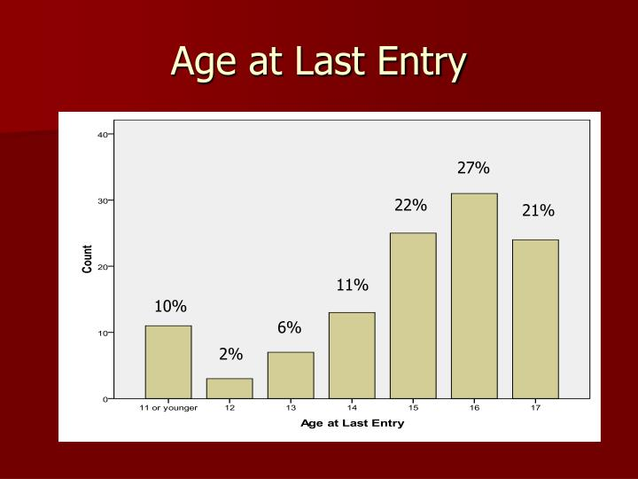 Age at Last Entry