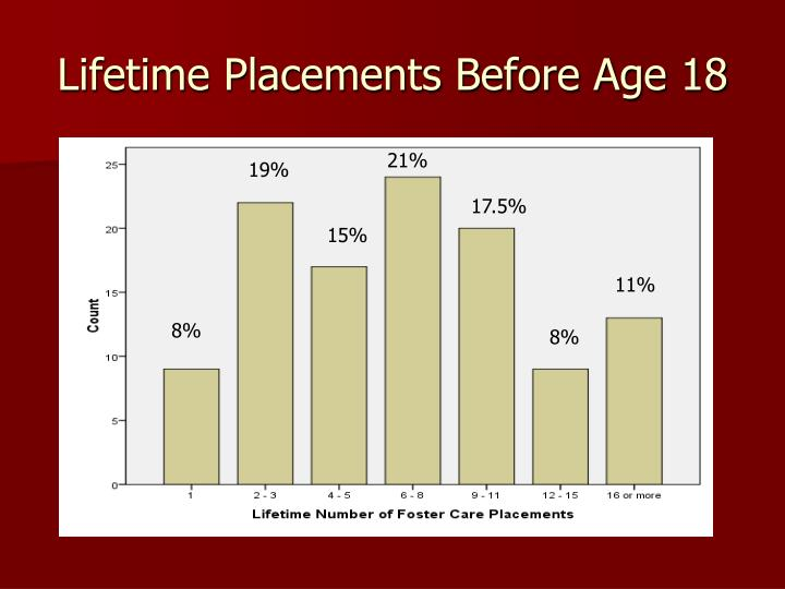 Lifetime Placements Before Age 18