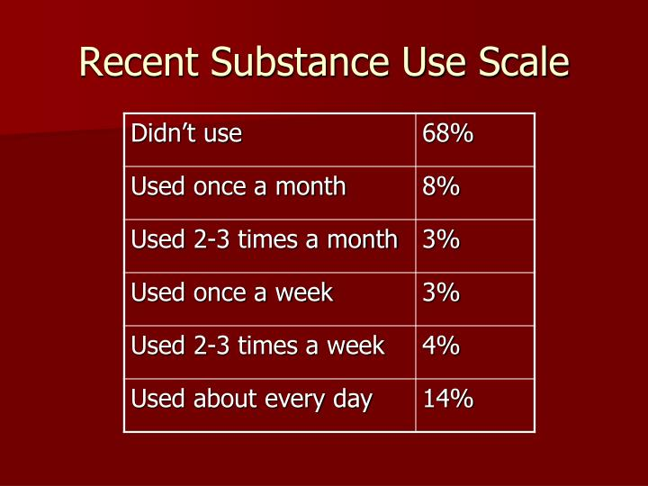 Recent Substance Use Scale