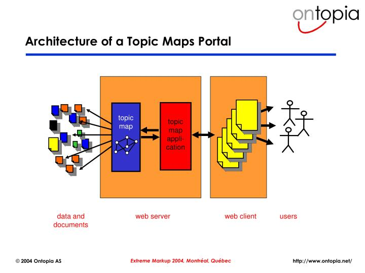 Architecture of a Topic Maps Portal