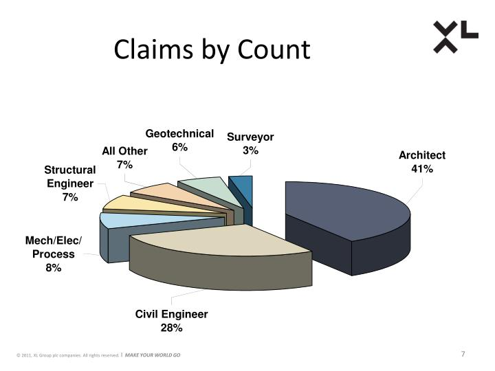 Claims by Count