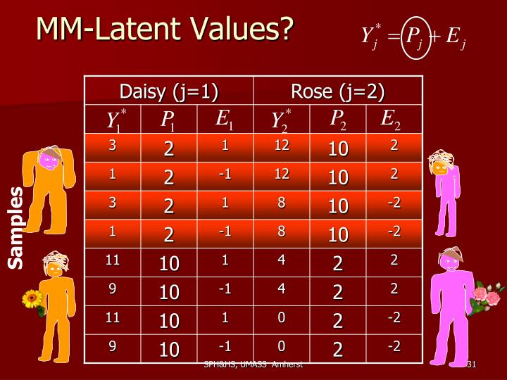 MM-Latent Values?
