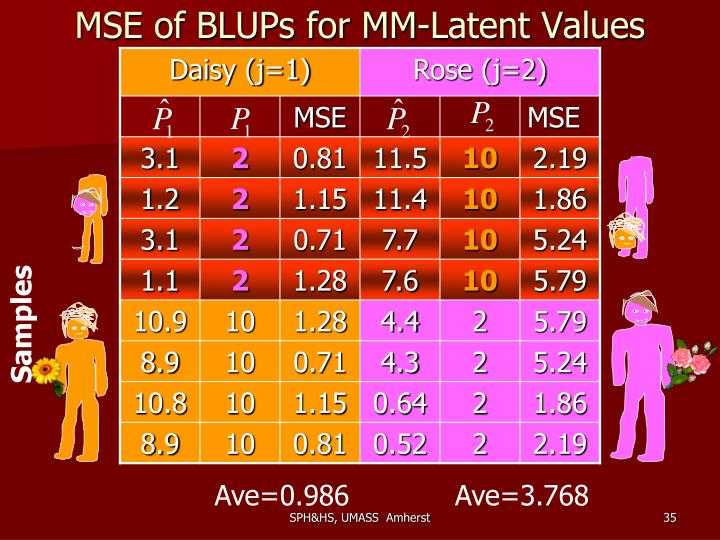 MSE of BLUPs for MM-Latent Values