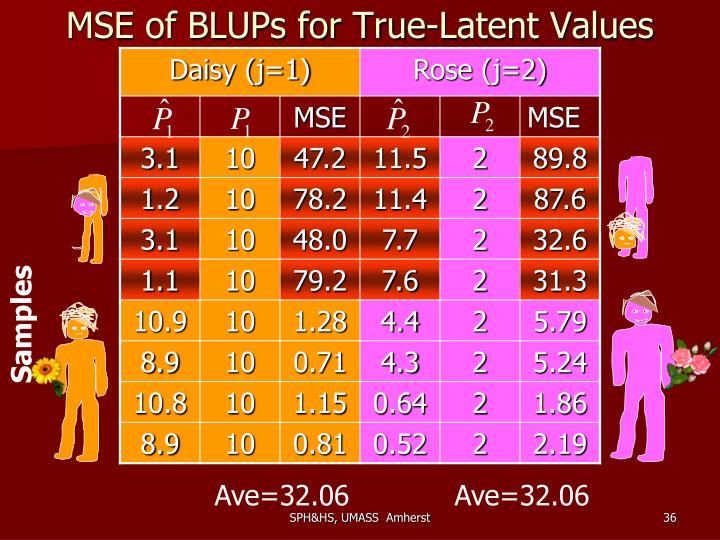 MSE of BLUPs for True-Latent Values
