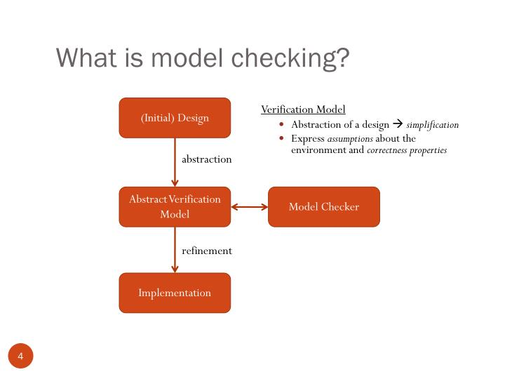 What is model checking?