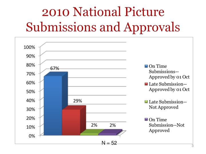 2010 national picture submissions and approvals