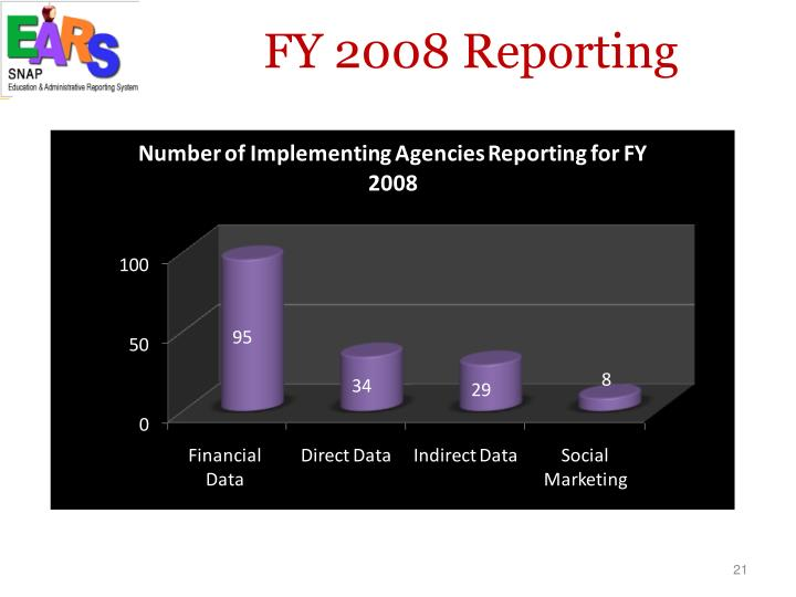 FY 2008 Reporting