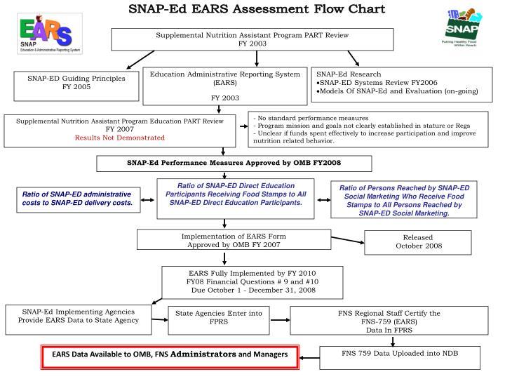 SNAP-Ed EARS Assessment Flow Chart