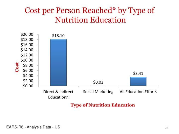 Cost per Person Reached* by Type of
