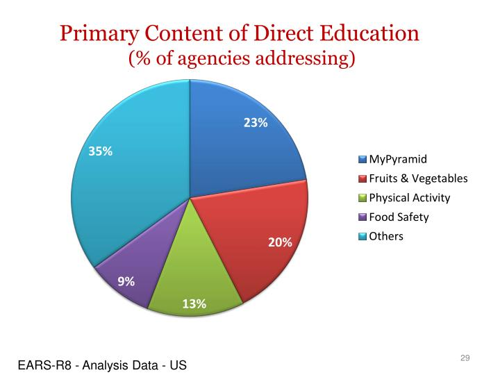 Primary Content of Direct Education
