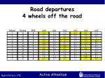 road departures 4 wheels off the road