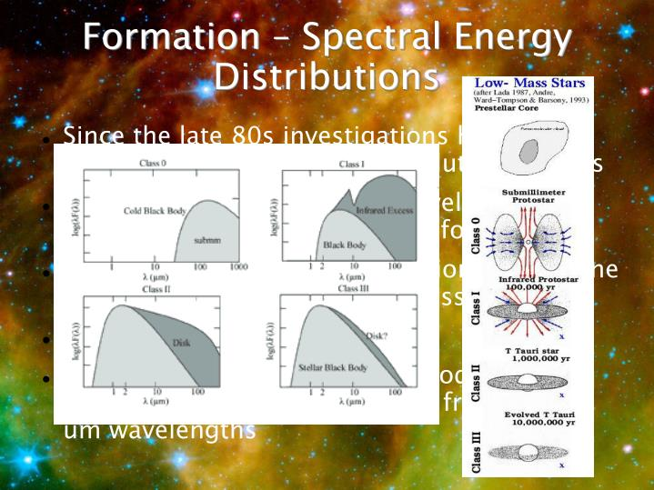 Formation – Spectral Energy Distributions