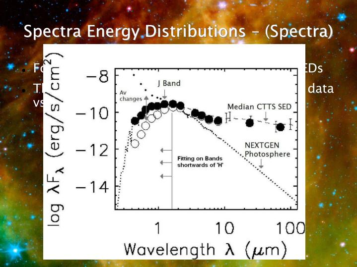 Spectra Energy Distributions – (Spectra)