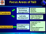 focus areas of t d