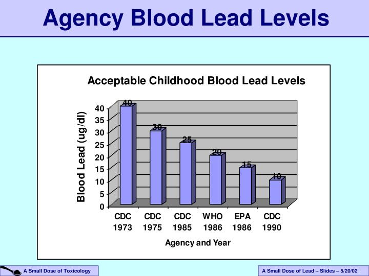 Agency Blood Lead Levels