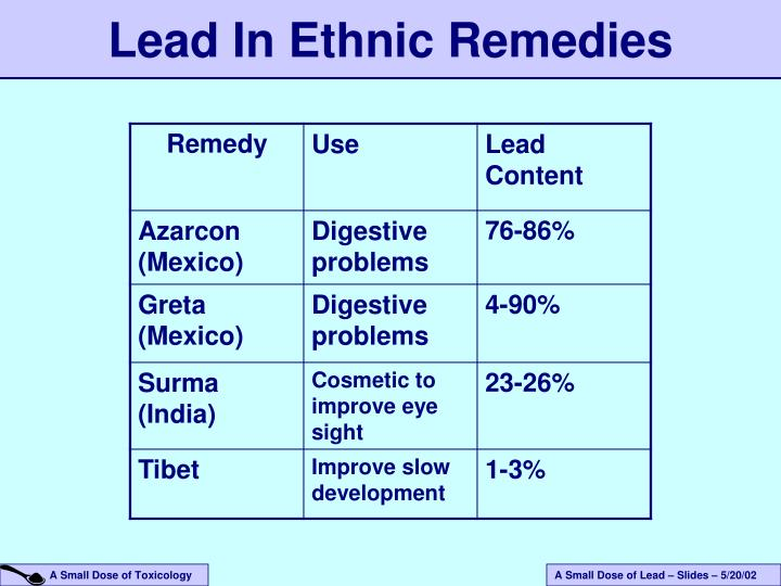 Lead In Ethnic Remedies