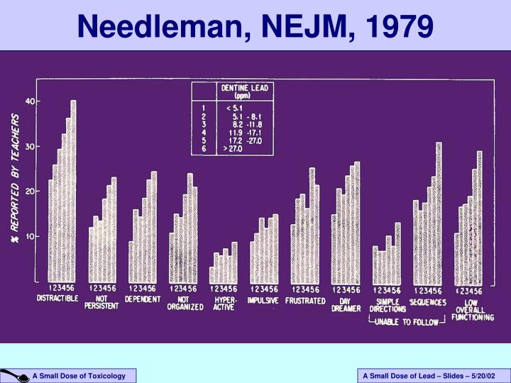 Needleman, NEJM, 1979