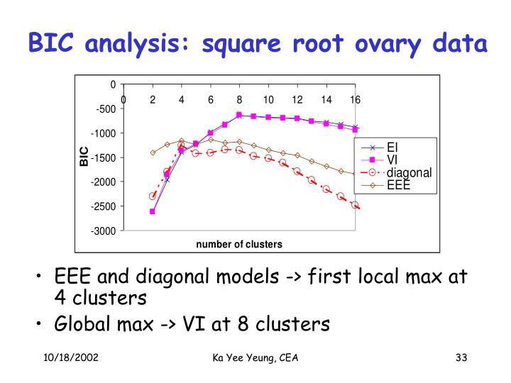 BIC analysis: square root ovary data