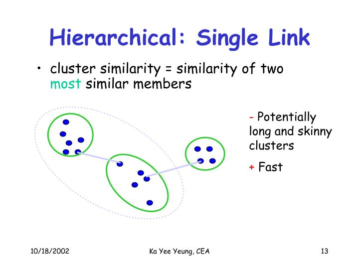 Hierarchical: Single Link