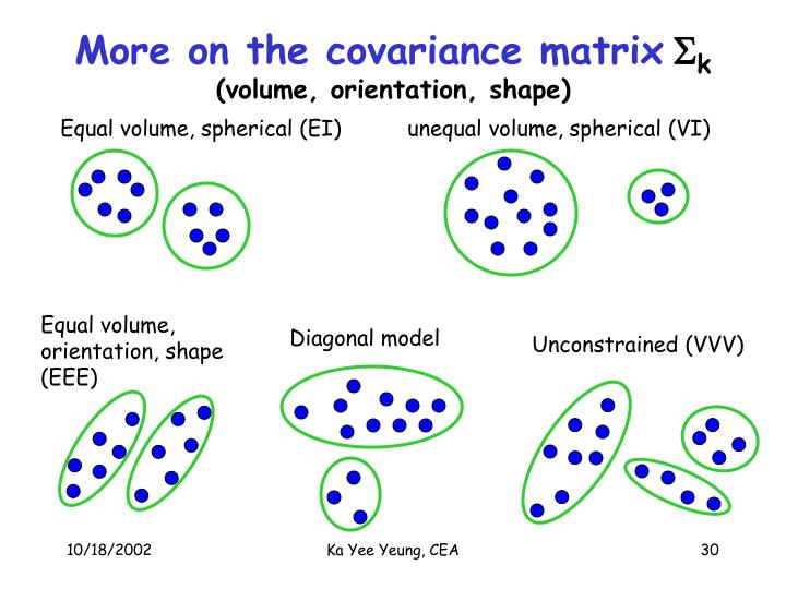 More on the covariance matrix
