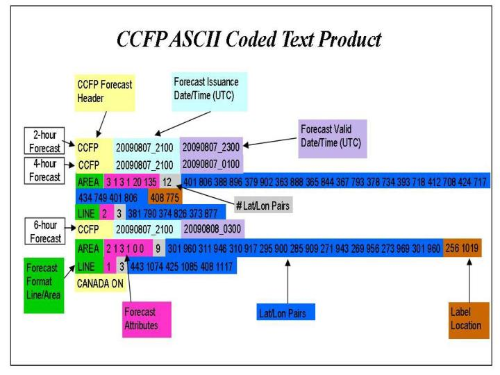 CCFP Coded Message