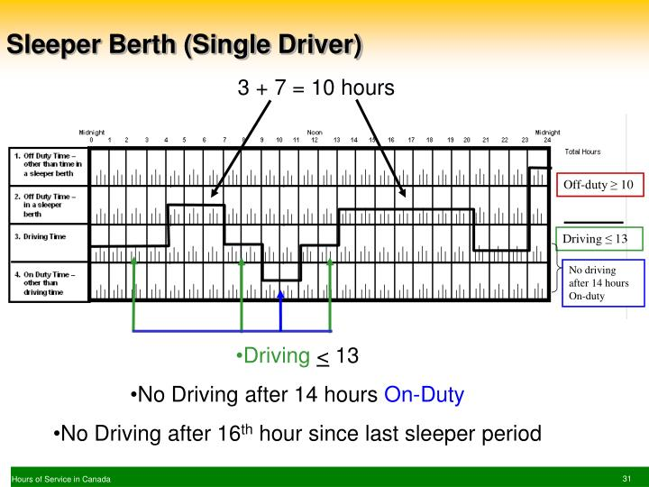 Sleeper Berth (Single Driver)