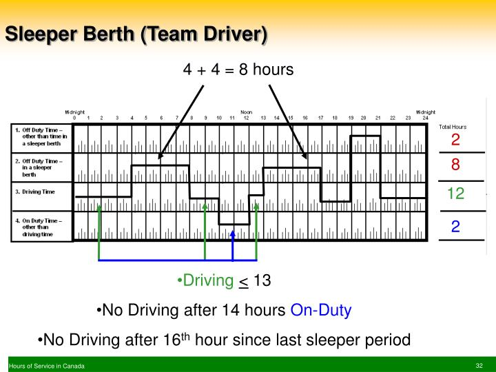 Sleeper Berth (Team Driver)