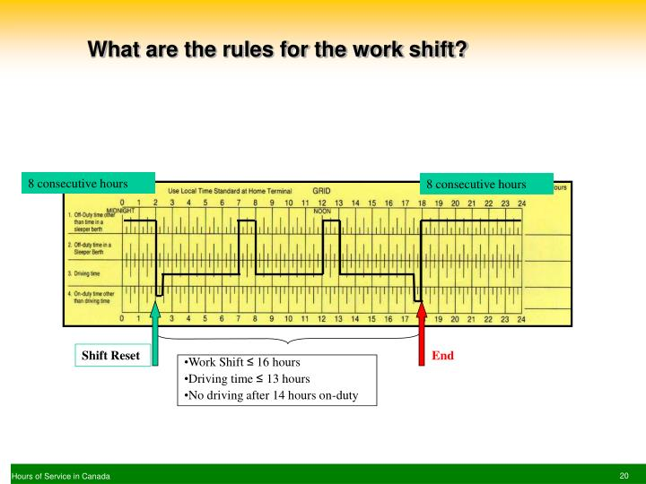 What are the rules for the work shift?