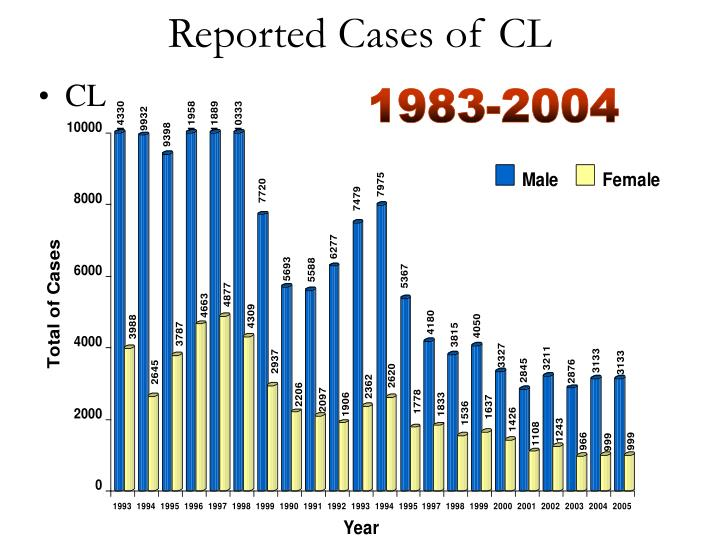Reported Cases of CL
