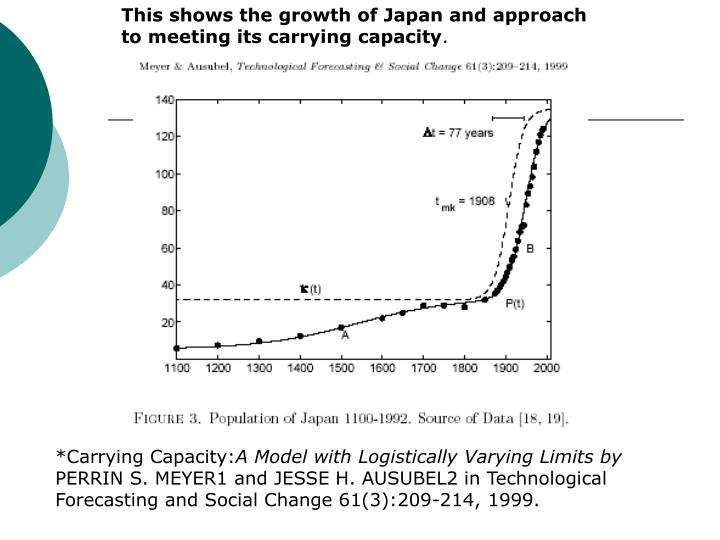 This shows the growth of Japan and approach to meeting its carrying capacity