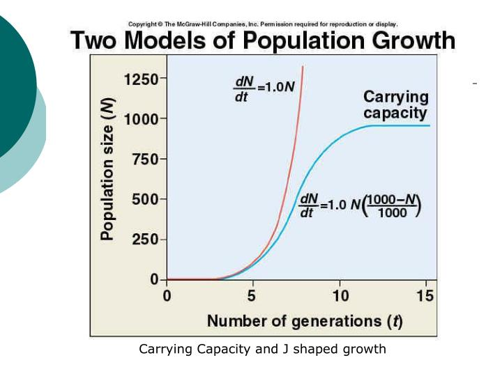 Carrying Capacity and J shaped growth
