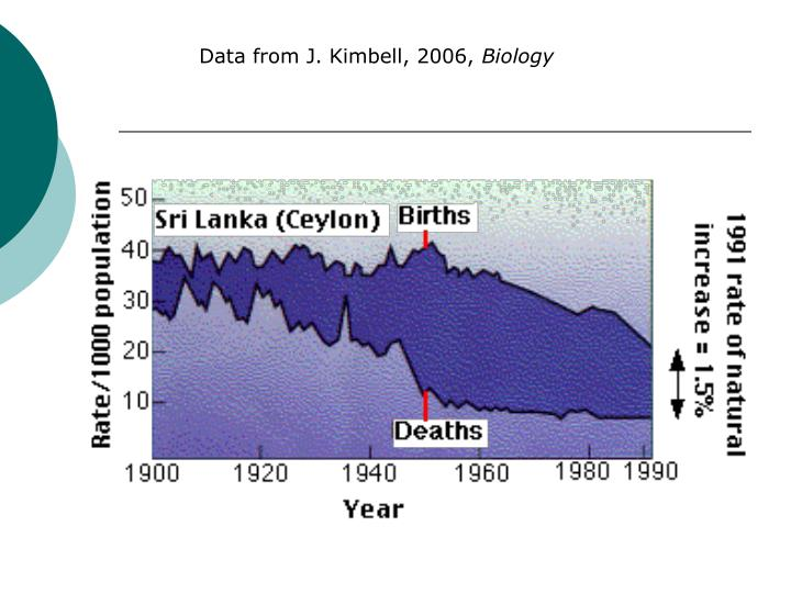 Data from J. Kimbell, 2006,