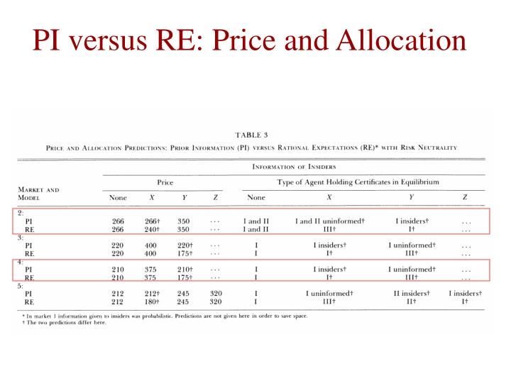 PI versus RE: Price and Allocation