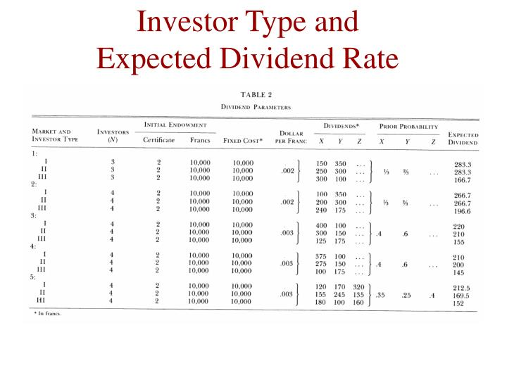 Investor Type and