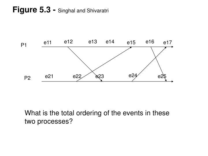Figure 5.3 -