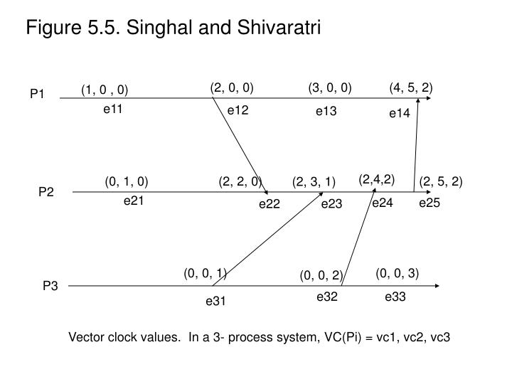 Figure 5.5. Singhal and Shivaratri