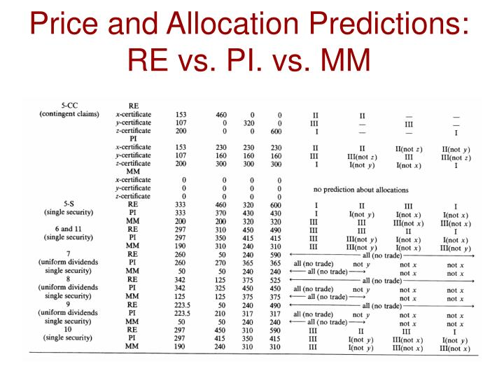 Price and Allocation Predictions: