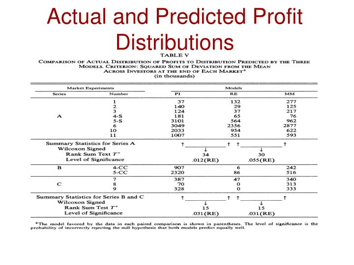 Actual and Predicted Profit Distributions