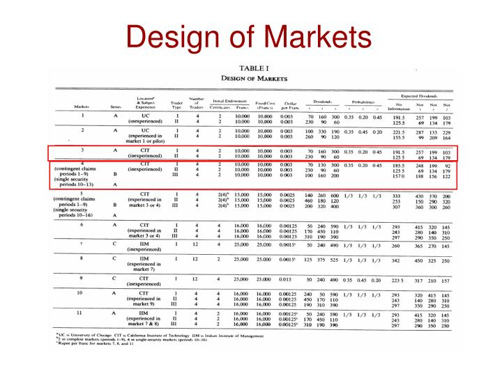 Design of Markets