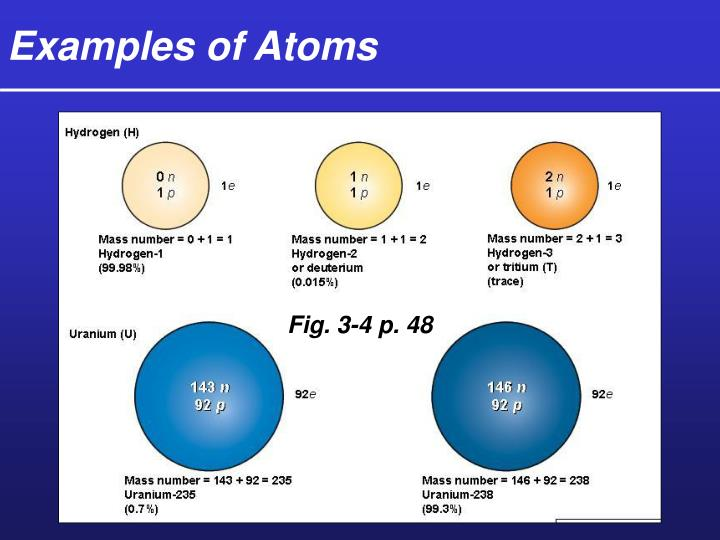 Examples of Atoms