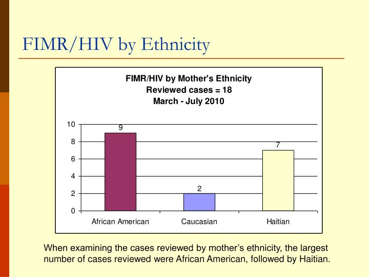 FIMR/HIV by Ethnicity