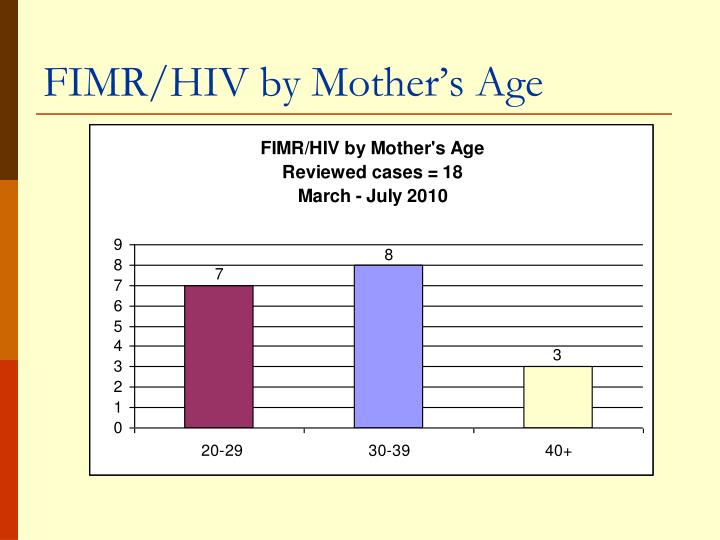FIMR/HIV by Mother's Age