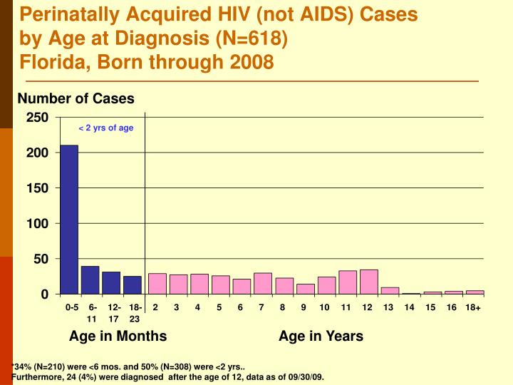 Perinatally Acquired HIV (not AIDS) Cases