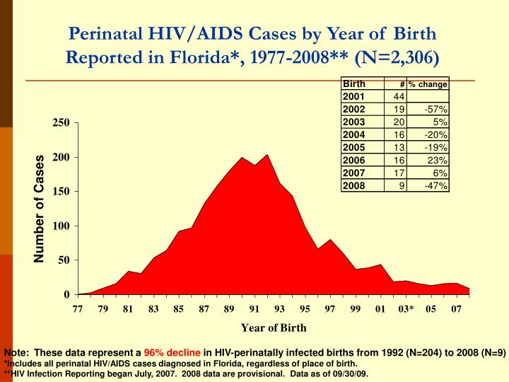 Perinatal HIV/AIDS Cases by Year of Birth