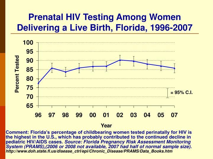 Prenatal HIV Testing Among Women